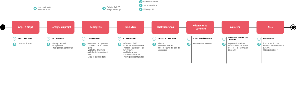 Process_MOOC_enseignant_V3